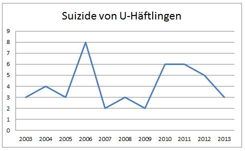 Suizide U-Haft